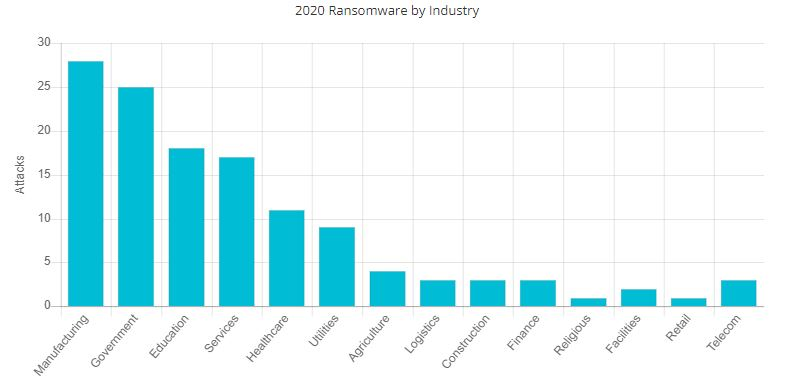 Alarming Ransomware Statistics and Facts 1