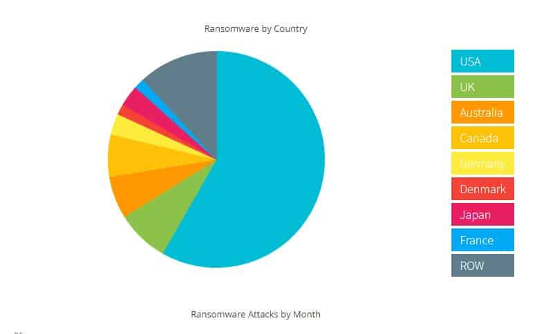 Alarming Ransomware Statistics and Facts 365 iT SOLUTIONS 1
