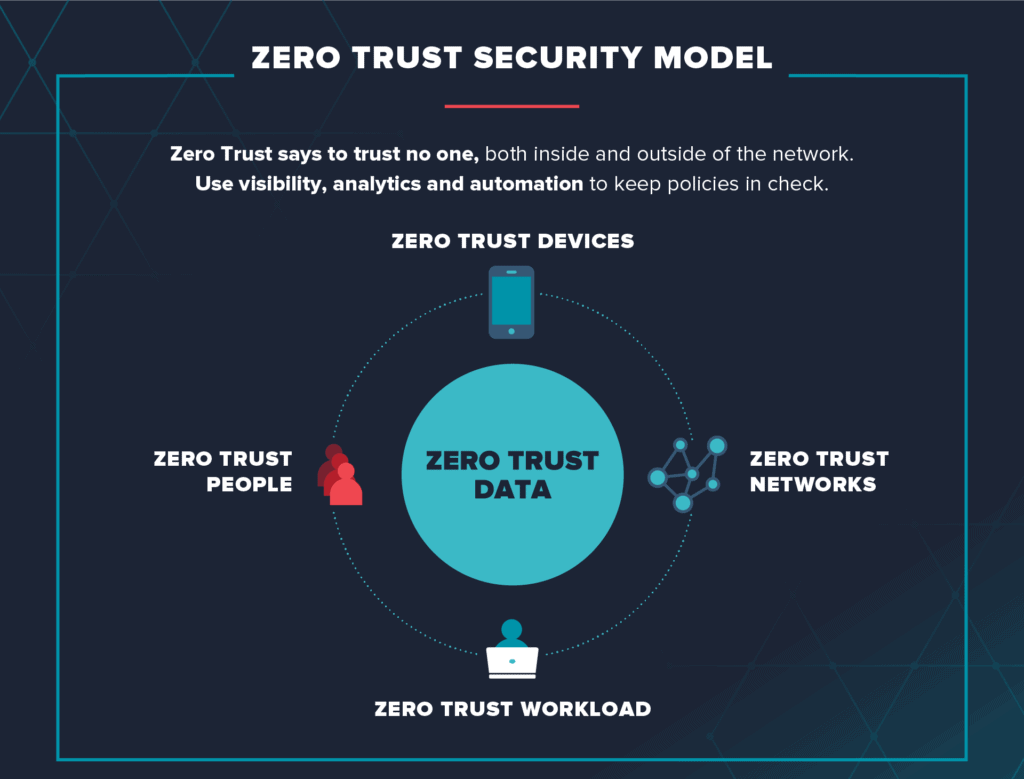 Cybersecurity Trends and Predictions for 2021 zero trust 365 it solutions