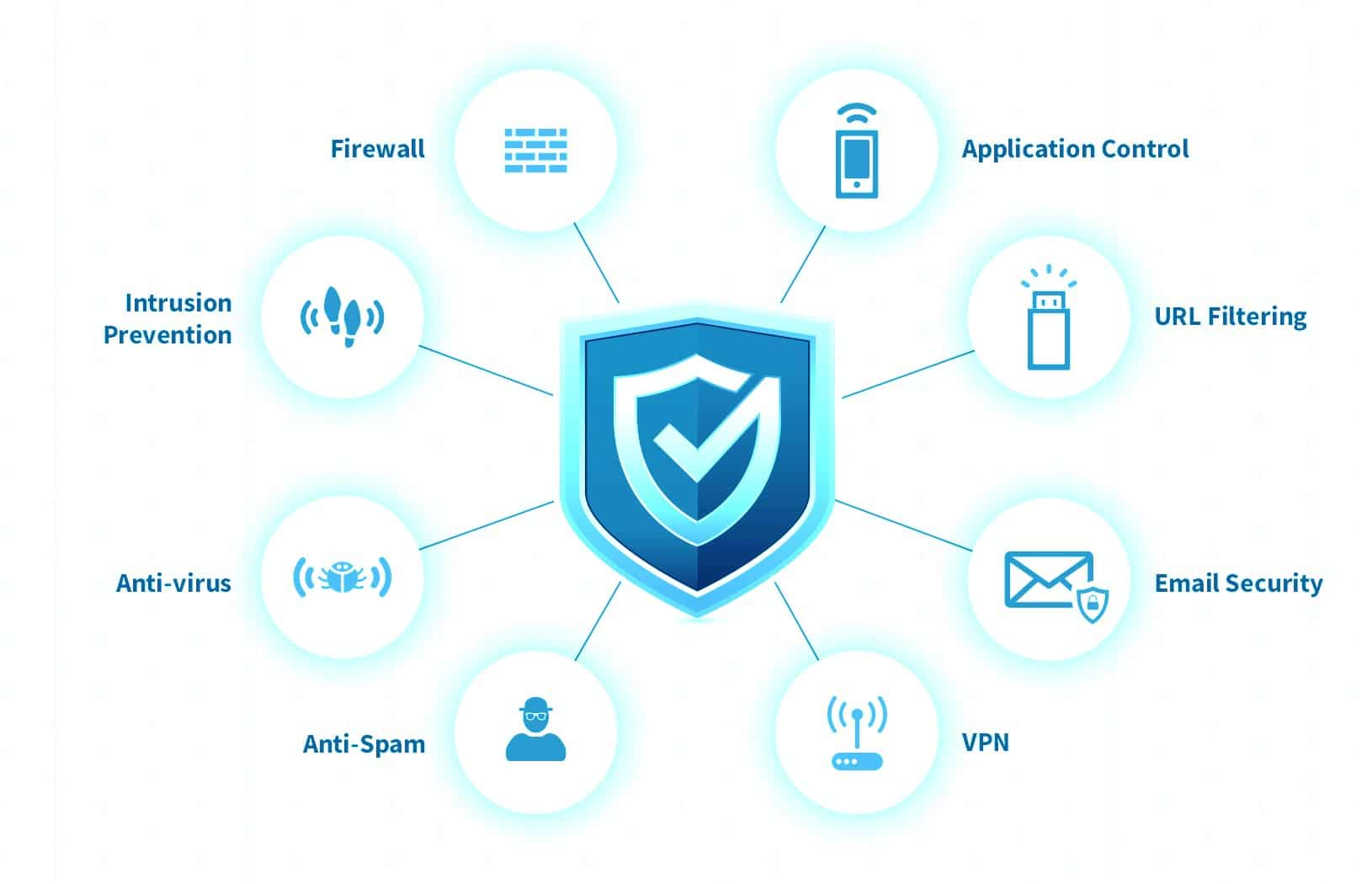 Next Generation Firewall managed IT services managed security service toronto