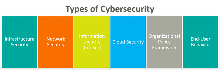 What types of cybersecurity are there 3