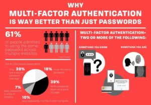 When Two-factor Authentication Is Not Enough 1
